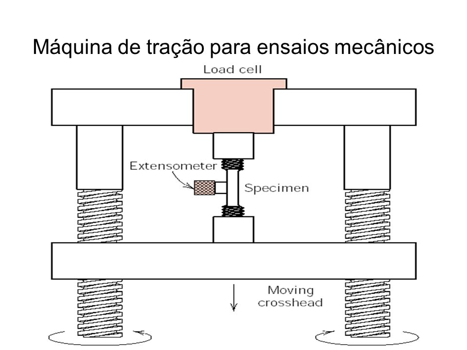 Generalidades Quando se aplica um esforço mecânico, o seu efeito sobre o material ocorre em 3 etapas: Deformação elástica Deformação plástica Ruptura Na deformação elástica não há ruptura das ligações químicas, apenas um alongamento dessas, pela presença de uma força adicional que se soma as forças eletrostáticas existentes que estão em equilíbrio no material Assim quando se aplica um esforço externo os átomos se deslocam de suas posições iniciais, porém ao cessar esse esforço eles retornam as suas posições de origem.
