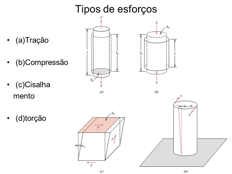 Relação entre tensão e deformação na região elástica Na fase elástica a deformação é proporcional ao esforço aplicado.
