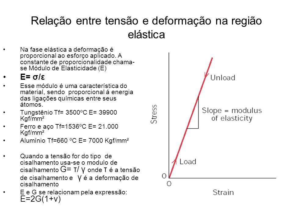 Relação entre tensão e deformação na região elástica Na fase elástica a deformação é proporcional ao esforço aplicado. A constante de proporcionalidad