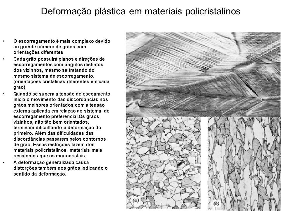 Deformação plástica em materiais policristalinos O escorregamento é mais complexo devido ao grande número de grãos com orientações diferentes Cada grã
