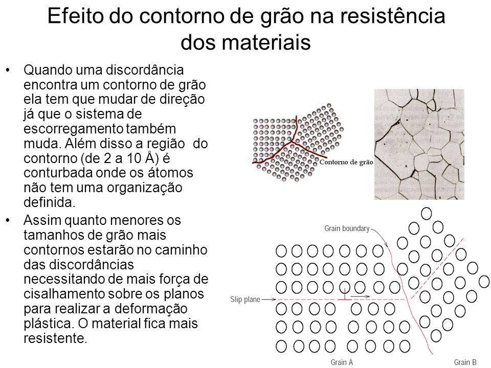 Efeito do contorno de grão na resistência dos materiais Quando uma discordância encontra um contorno de grão ela tem que mudar de direção já que o sis
