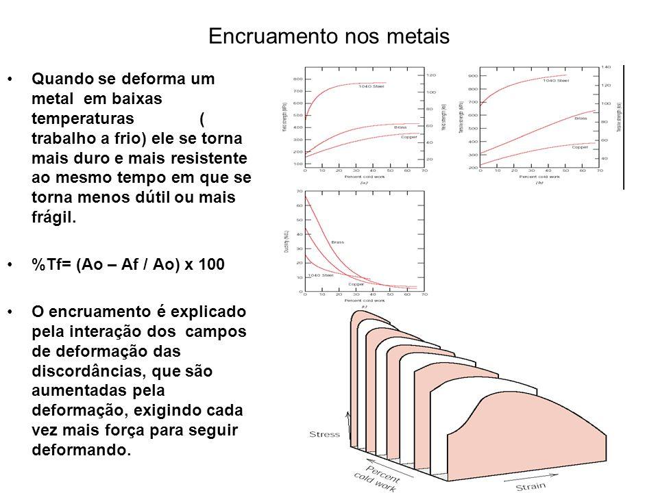Encruamento nos metais Quando se deforma um metal em baixas temperaturas ( trabalho a frio) ele se torna mais duro e mais resistente ao mesmo tempo em