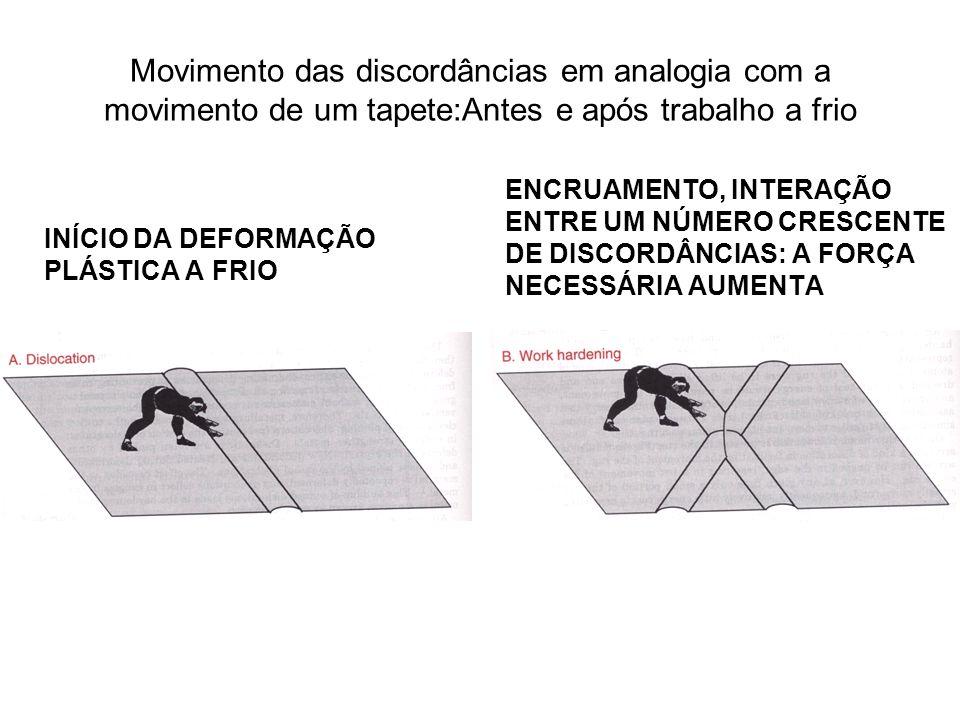 Movimento das discordâncias em analogia com a movimento de um tapete:Antes e após trabalho a frio INÍCIO DA DEFORMAÇÃO PLÁSTICA A FRIO ENCRUAMENTO, IN