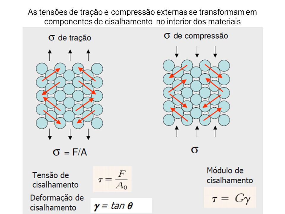 Observou-se que a força necessária na prática, para se fazer um plano escorregar sobre outro era 20 X menor que o valor teórico calculado.