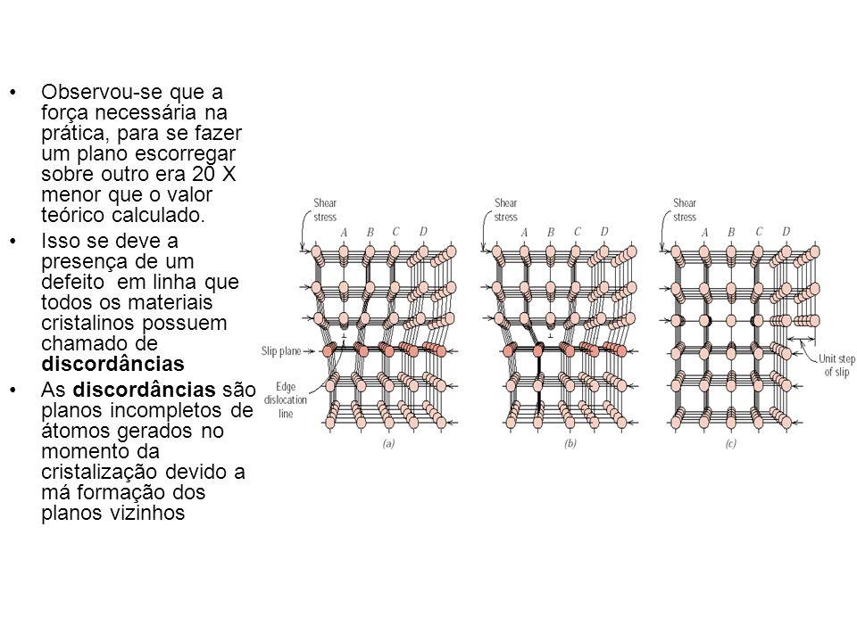Discordância em cunha ou de aresta: Imperfeição em linha (a) Um cristal perfeito; (b) Um plano extra é inserido no cristal (a); O vetor de Burgers equivale à distância necessária para fechar o contorno formado pelo mesmo número de átomos ao redor da discordância de aresta.