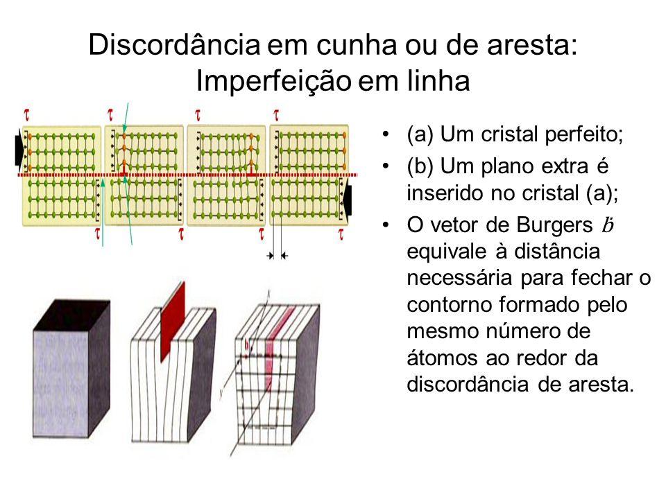 Discordância em cunha ou de aresta: Imperfeição em linha (a) Um cristal perfeito; (b) Um plano extra é inserido no cristal (a); O vetor de Burgers equ
