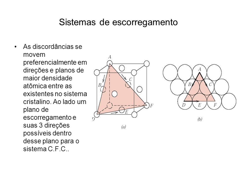 Sistemas de escorregamento As discordâncias se movem preferencialmente em direções e planos de maior densidade atômica entre as existentes no sistema