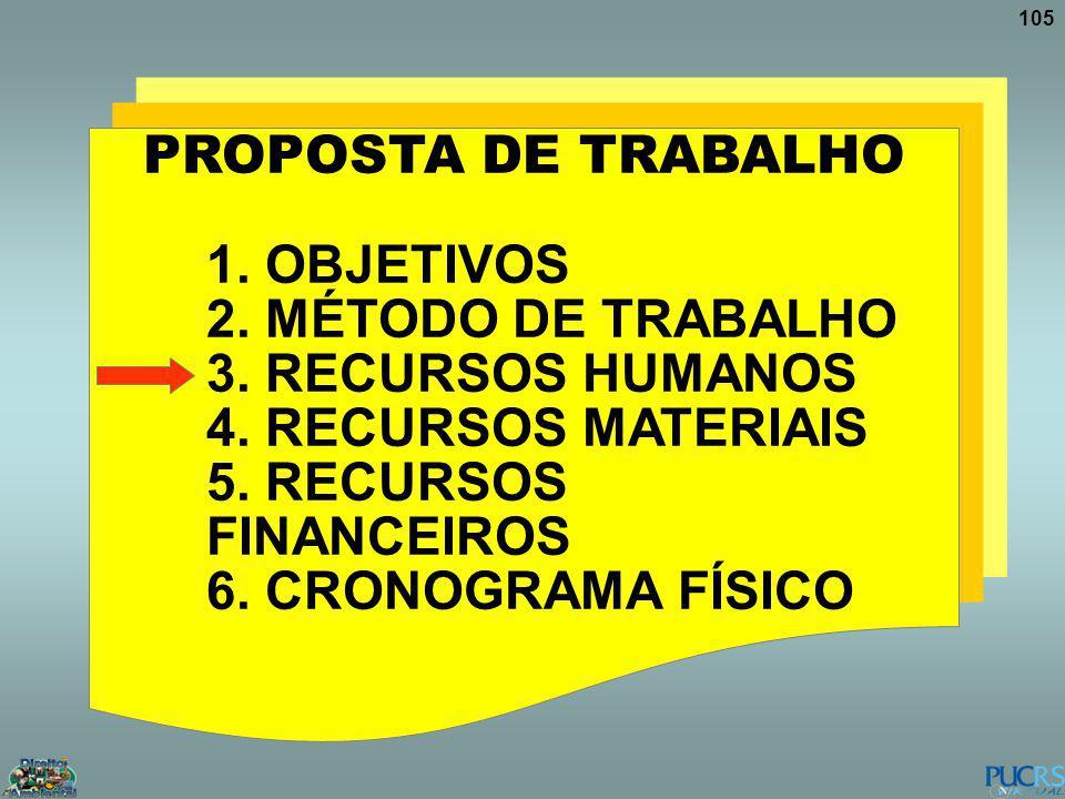 105 PROPOSTA DE TRABALHO 1. OBJETIVOS 2. MÉTODO DE TRABALHO 3. RECURSOS HUMANOS 4. RECURSOS MATERIAIS 5. RECURSOS FINANCEIROS 6. CRONOGRAMA FÍSICO