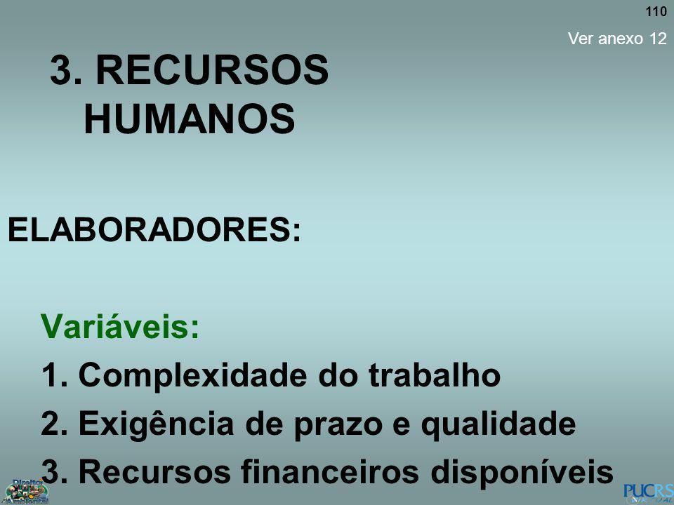 110 3. RECURSOS HUMANOS ELABORADORES: Variáveis: 1. Complexidade do trabalho 2. Exigência de prazo e qualidade 3. Recursos financeiros disponíveis Ver