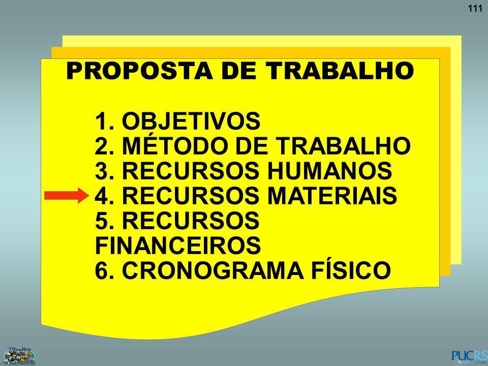 111 PROPOSTA DE TRABALHO 1. OBJETIVOS 2. MÉTODO DE TRABALHO 3. RECURSOS HUMANOS 4. RECURSOS MATERIAIS 5. RECURSOS FINANCEIROS 6. CRONOGRAMA FÍSICO