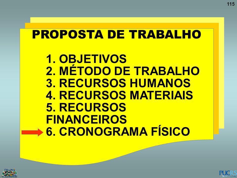 115 PROPOSTA DE TRABALHO 1. OBJETIVOS 2. MÉTODO DE TRABALHO 3. RECURSOS HUMANOS 4. RECURSOS MATERIAIS 5. RECURSOS FINANCEIROS 6. CRONOGRAMA FÍSICO