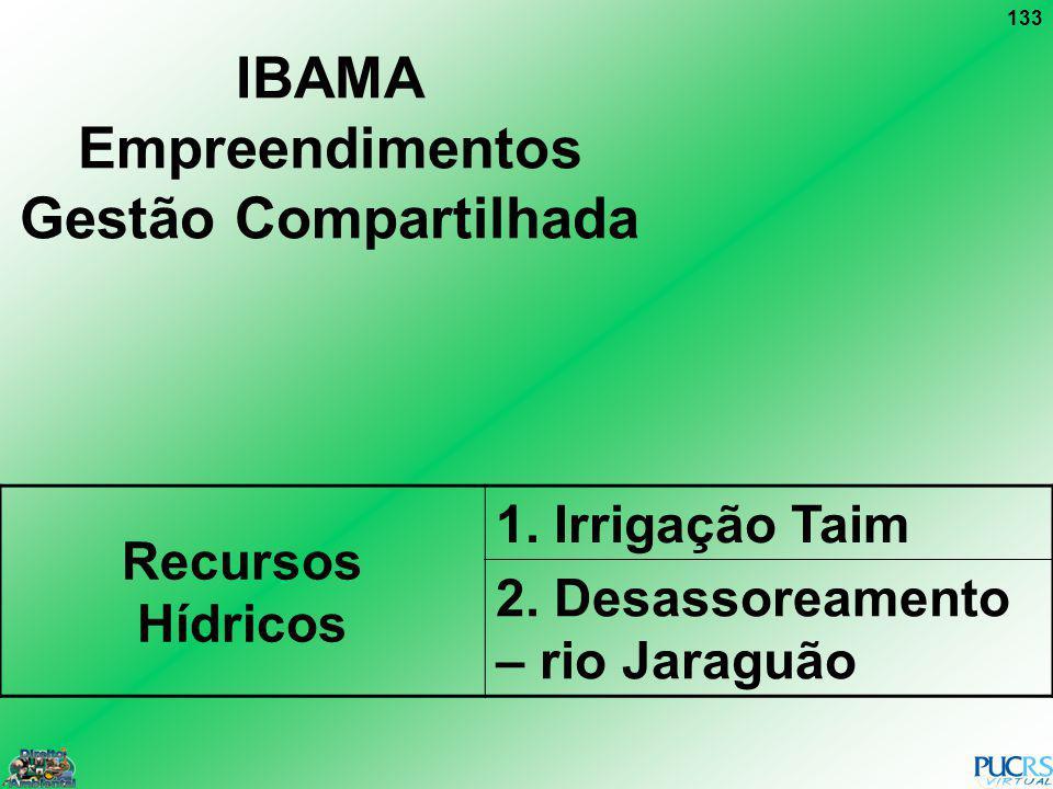133 IBAMA Empreendimentos Gestão Compartilhada Recursos Hídricos 1. Irrigação Taim 2. Desassoreamento – rio Jaraguão