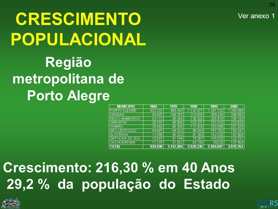 36 CRESCIMENTO POPULACIONAL Região metropolitana de Porto Alegre Crescimento: 216,30 % em 40 Anos 29,2 % da população do Estado Ver anexo 1