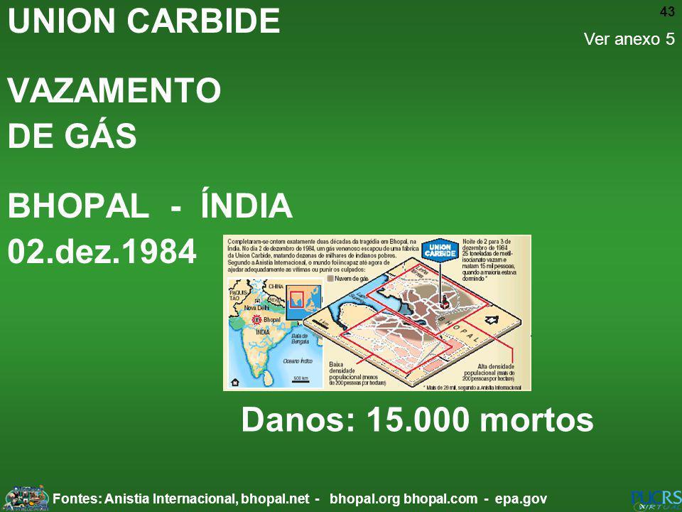 43 UNION CARBIDE VAZAMENTO DE GÁS BHOPAL - ÍNDIA 02.dez.1984 Danos: 15.000 mortos Fontes: Anistia Internacional, bhopal.net - bhopal.org bhopal.com -