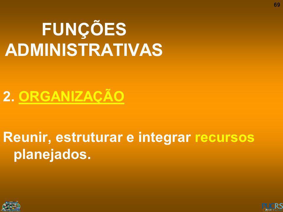 69 FUNÇÕES ADMINISTRATIVAS 2. ORGANIZAÇÃO Reunir, estruturar e integrar recursos planejados.