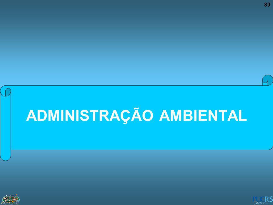 89 ADMINISTRAÇÃO AMBIENTAL