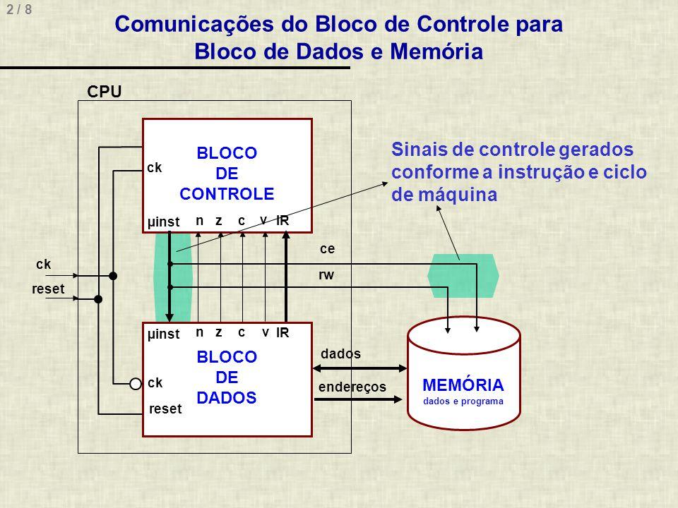 2 / 8 BLOCO DE CONTROLE BLOCO DE DADOS µinst IR µinst ck reset ce rw dados endereços MEMÓRIA dados e programa CPU ck reset Sinais de controle gerados