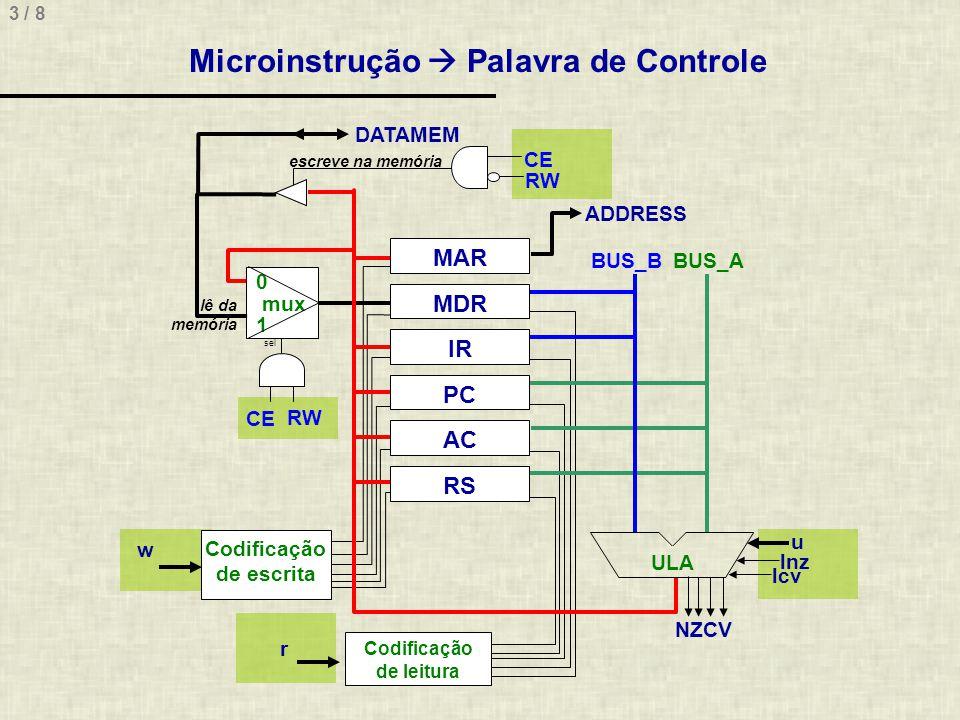 3 / 8 Microinstrução Palavra de Controle MAR MDR IR RS PC AC ULA BUS_B BUS_A 0 mux 1 sel escreve na memória lê da memória ADDRESS DATAMEM Codificação