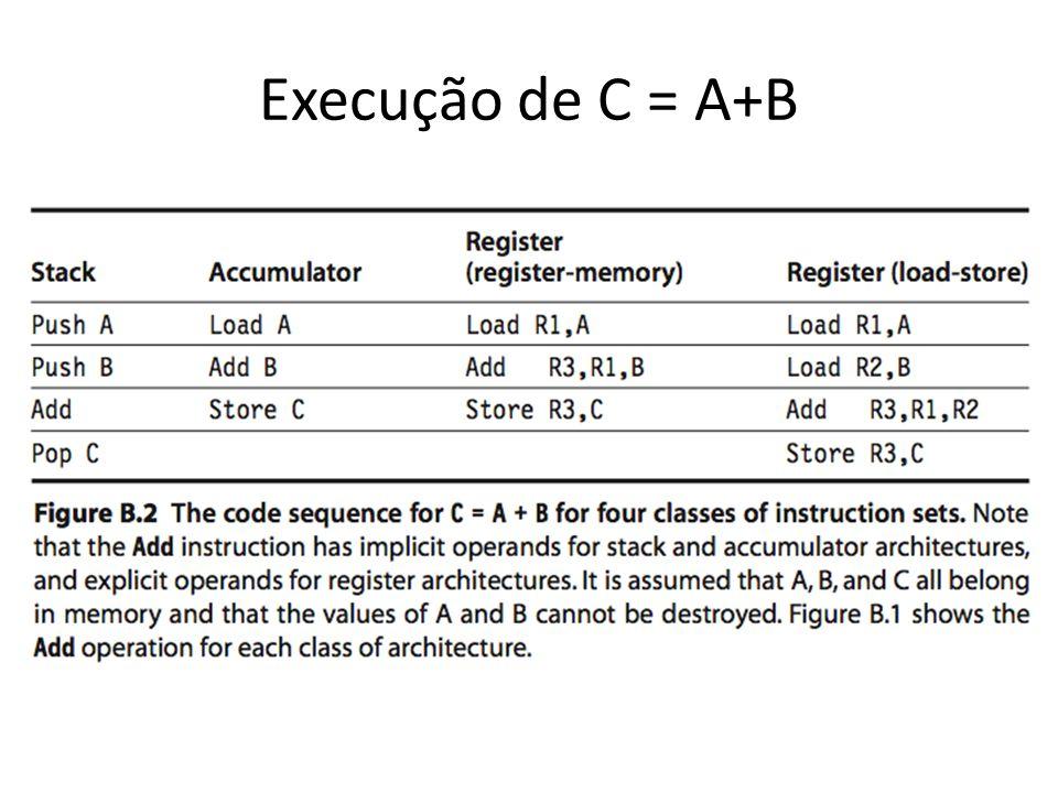 Execução de C = A+B