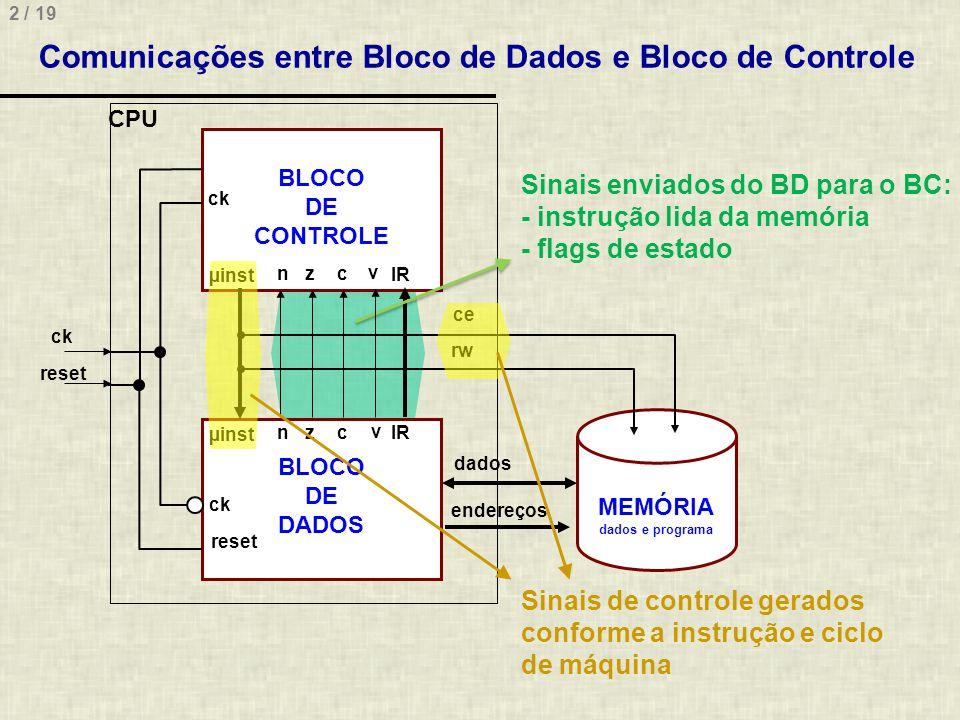 2 / 19 Comunicações entre Bloco de Dados e Bloco de Controle BLOCO DE CONTROLE BLOCO DE DADOS µinst IR µinst ck reset ce rw dados endereços MEMÓRIA da