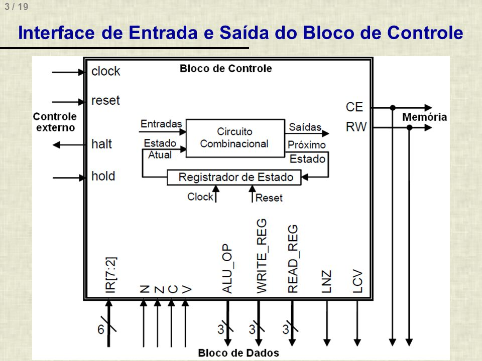 3 / 19 Interface de Entrada e Saída do Bloco de Controle
