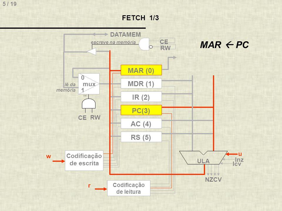 5 / 19 FETCH 1/3 MAR (0) MDR (1) IR (2) RS (5) PC(3) AC (4) ULA 0 mux 1 sel escreve na memória lê da memória DATAMEM Codificação de escrita Codificaçã