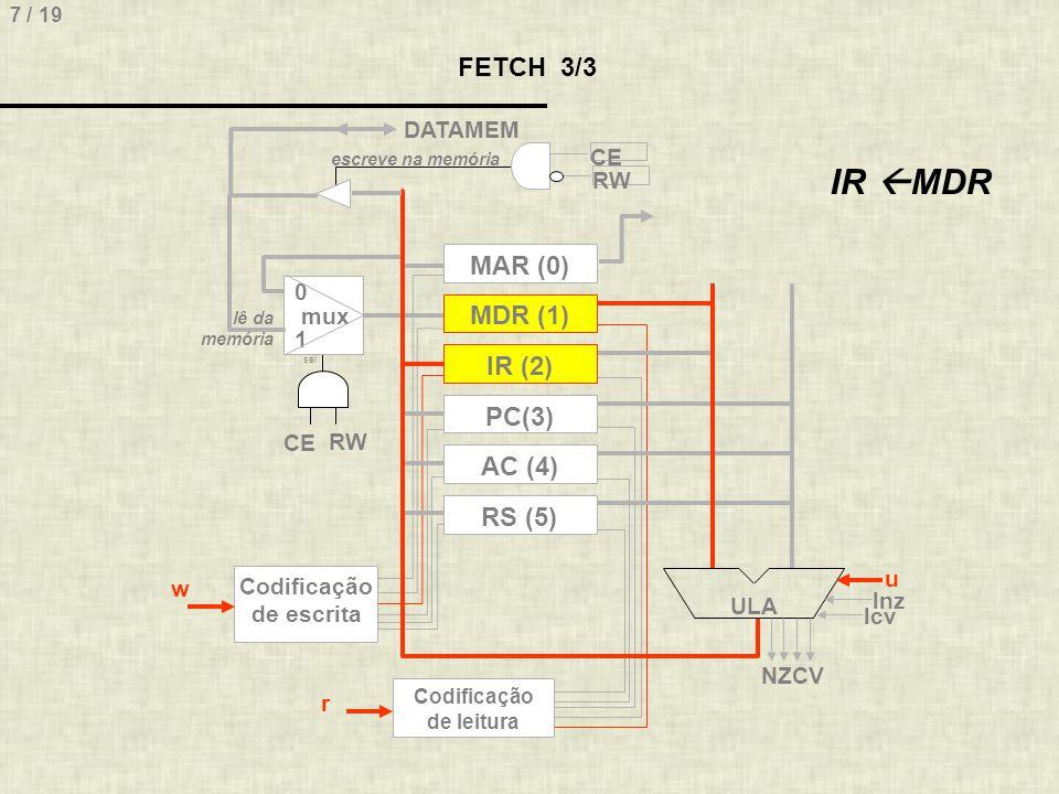 7 / 19 FETCH 3/3 MAR (0) MDR (1) IR (2) RS (5) PC(3) AC (4) ULA 0 mux 1 sel escreve na memória lê da memória DATAMEM Codificação de escrita Codificaçã