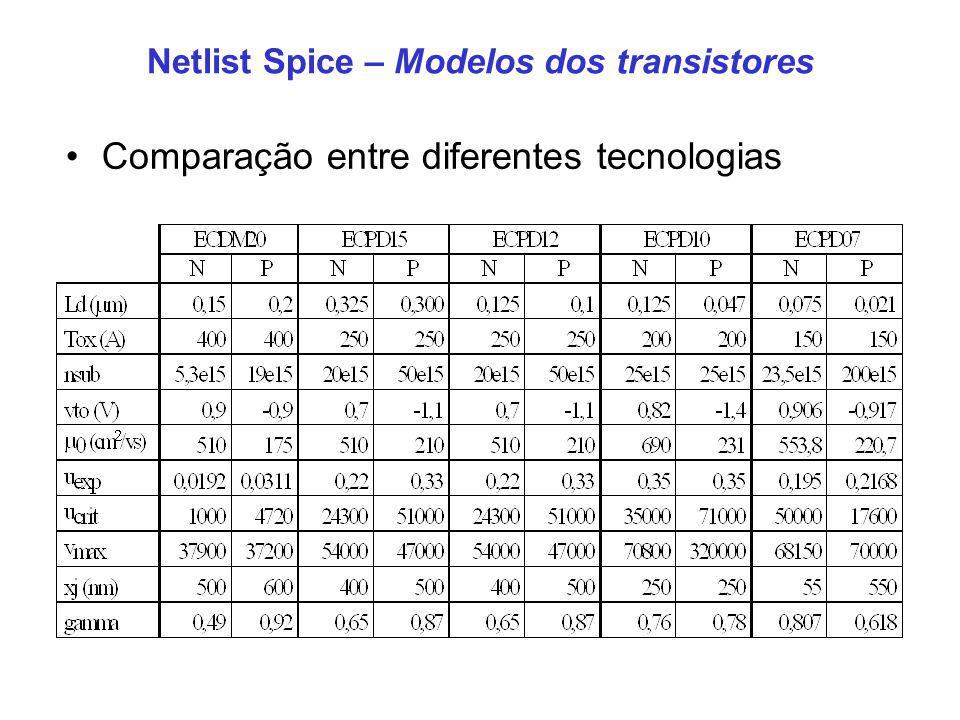 Comparação entre diferentes tecnologias Netlist Spice – Modelos dos transistores