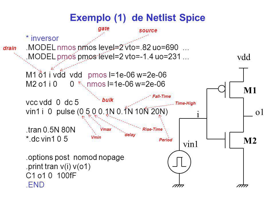 Exemplo (1) de Netlist Spice o1 vdd i M2 * inversor.MODEL nmos nmos level=2 vto=.82 uo=690....MODEL pmos pmos level=2 vto=-1.4 uo=231... M1 o1 i vdd v