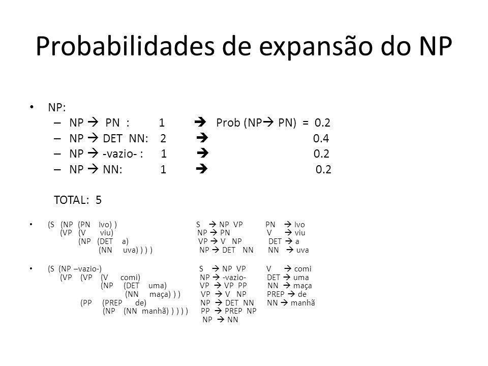 Probabilidades de expansão do NP NP: – NP PN : 1 Prob (NP PN) = 0.2 – NP DET NN: 2 0.4 – NP -vazio- : 1 0.2 – NP NN: 1 0.2 TOTAL: 5 (S (NP (PN Ivo) )