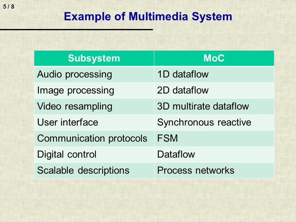 5 / 8 Example of Multimedia System SubsystemMoC Audio processing1D dataflow Image processing2D dataflow Video resampling3D multirate dataflow User int