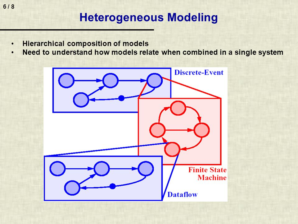 6 / 8 Heterogeneous Modeling Hierarchical composition of models Need to understand how models relate when combined in a single system