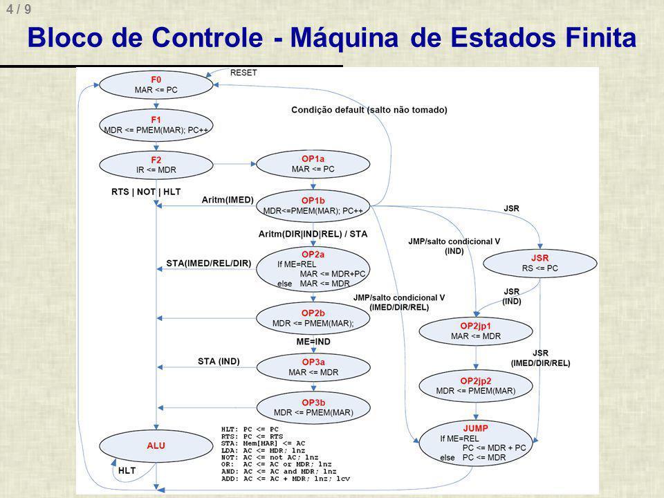 4 / 9 Bloco de Controle - Máquina de Estados Finita