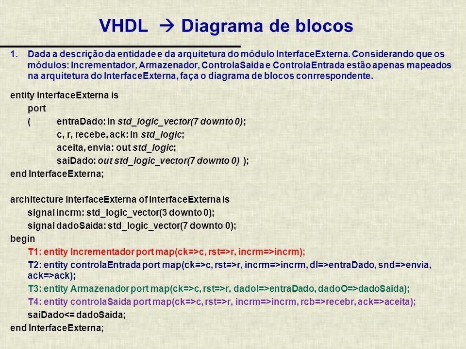 entity incrementador is port( ck: in std_logic; rst: in std_logic; incrm: out std_logic_vector(3 downto 0) ); end incrementador; entity controlaEntrada is port( ck : in std_logic; rst : in std_logic; ack: in std_logic; dI: in std_logic_vector(7 downto 0); incrm: in std_logic_vector(3 downto 0); snd: out std_logic ); end controlaEntrada; entity Armazenador is port( ck: in std_logic; rst: in std_logic; dadoI: in std_logic_vector(7 downto 0); dadoO: out std_logic_vector(7 downto 0) ); end Armazenador; entity controlaSaida is port( ck : in std_logic; rst : in std_logic; rcb: in std_logic; incrm: in std_logic_vector(3 downto 0); ack: out std_logic ); end controlaSaida; VHDL Diagrama de blocos