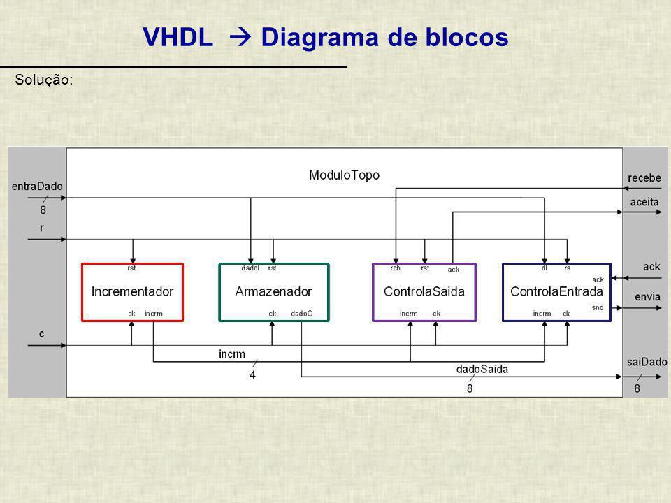 Exercício: Diagrama de Blocos VHDL Dado o diagrama de blocos abaixo, faça a entidade e arquitetura do módulo mais externos e as entidades de módulos internos