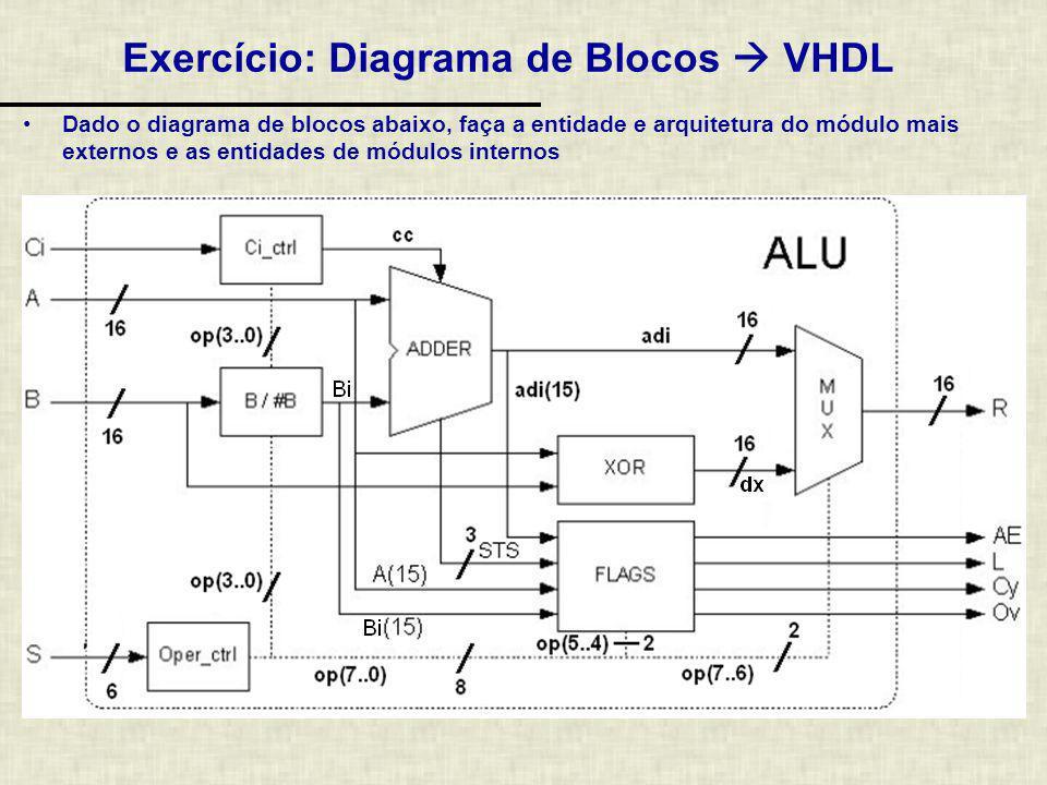 Exercício: Diagrama de Blocos VHDL Dado o diagrama de blocos abaixo, faça a entidade e arquitetura do módulo mais externos e as entidades de módulos i