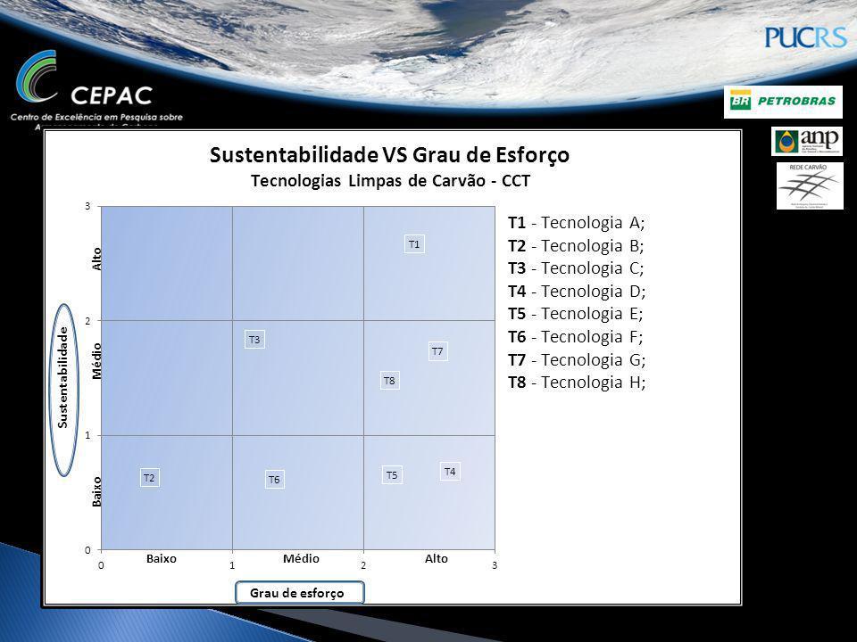 Grau de Maturidade Desenvolvimento Tecnológico Grau de esforço Impacto Socio- ambiental Impacto Econômico Grau de Sustentabilidade