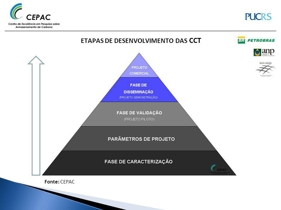 Fonte: CEPAC ETAPAS DE DESENVOLVIMENTO DAS CCT