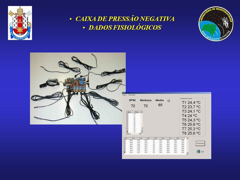 CAIXA DE PRESSÃO NEGATIVACAIXA DE PRESSÃO NEGATIVA DADOS FISIOLÓGICOSDADOS FISIOLÓGICOS