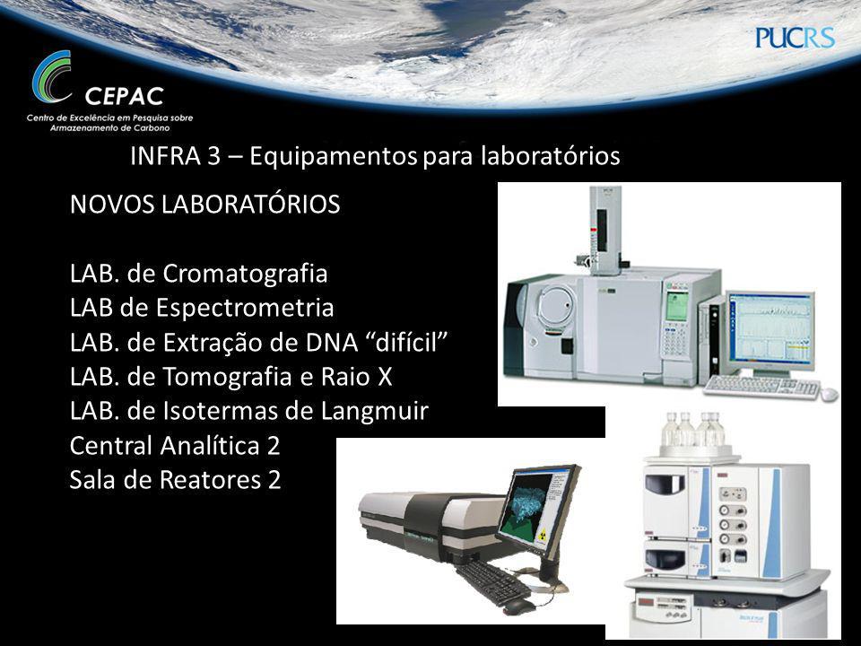 INFRA 3 – Equipamentos para laboratórios NOVOS LABORATÓRIOS LAB. de Cromatografia LAB de Espectrometria LAB. de Extração de DNA difícil LAB. de Tomogr