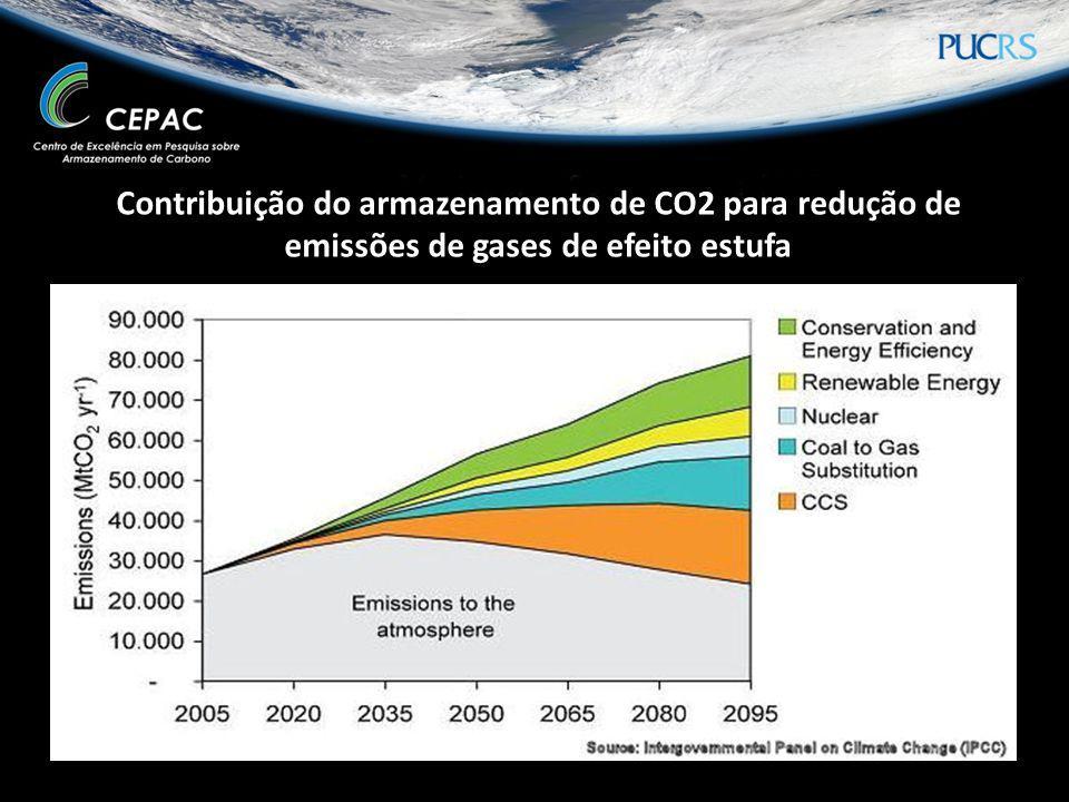 Contribuição do armazenamento de CO2 para redução de emissões de gases de efeito estufa