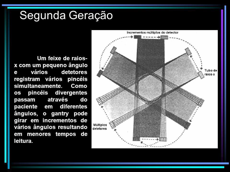 Segunda Geração Um feixe de raios- x com um pequeno ângulo e vários detetores registram vários pincéis simultaneamente. Como os pincéis divergentes pa