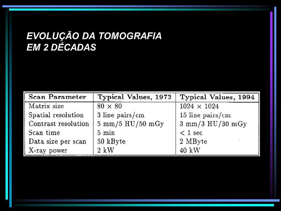 EVOLUÇÃO DA TOMOGRAFIA EM 2 DÉCADAS
