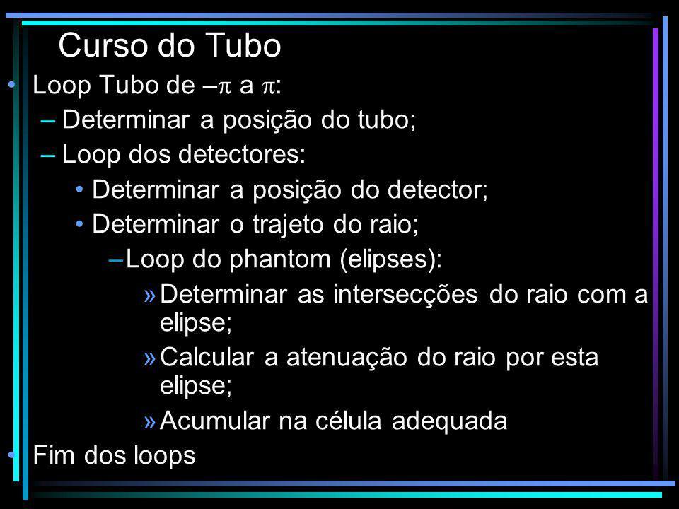 Curso do Tubo Loop Tubo de – a : –Determinar a posição do tubo; –Loop dos detectores: Determinar a posição do detector; Determinar o trajeto do raio;