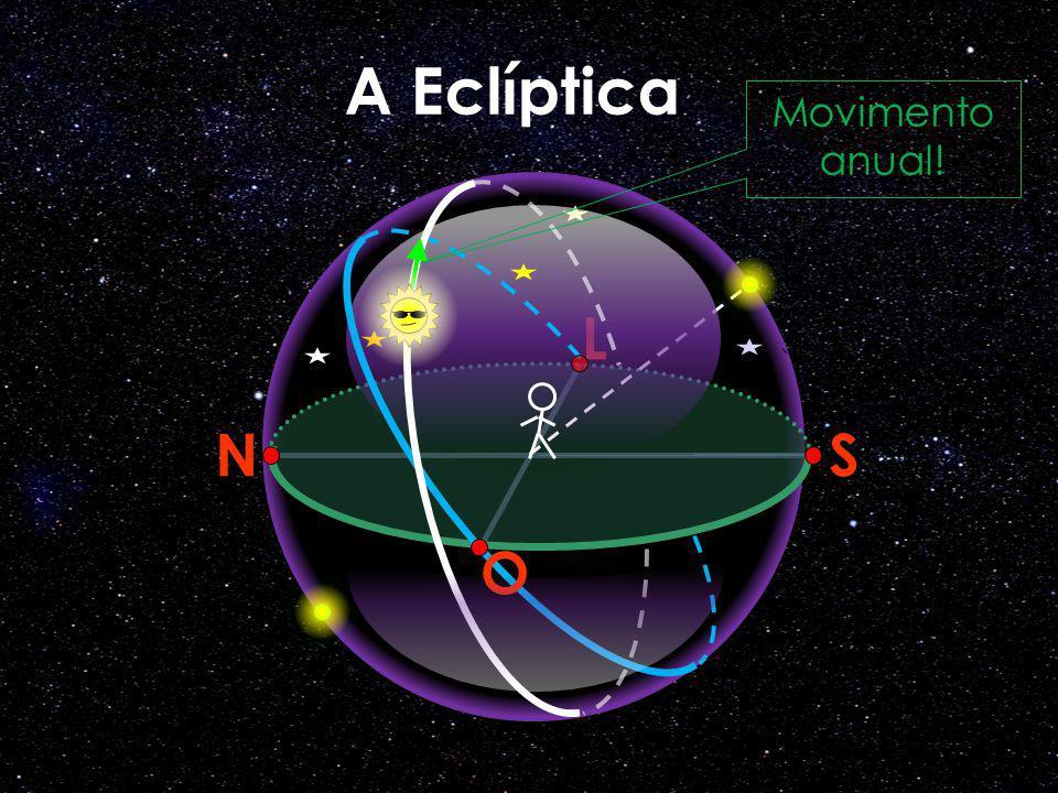 A Eclíptica N S L O Movimento anual!