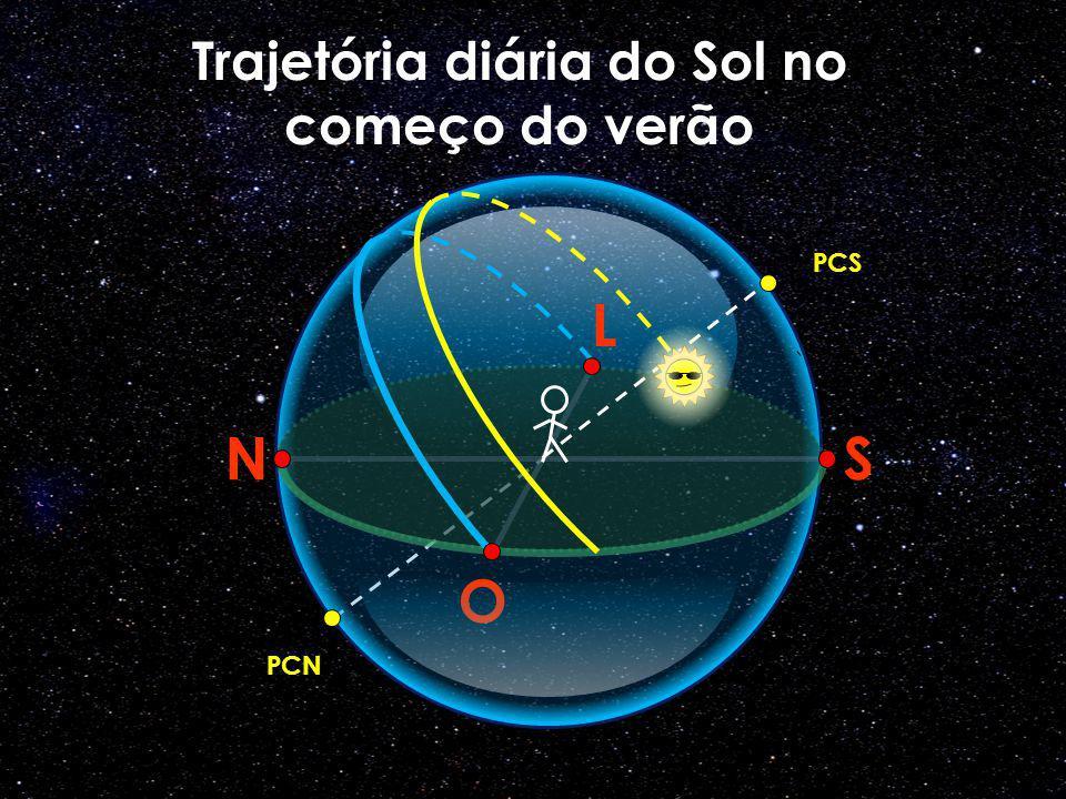 O N L S PCS PCN Trajetória diária do Sol no começo do verão