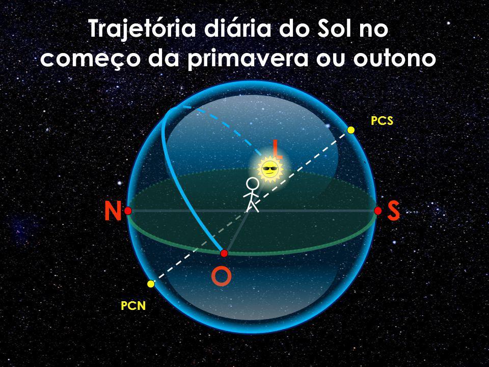 O N L S PCS PCN Trajetória diária do Sol no começo da primavera ou outono