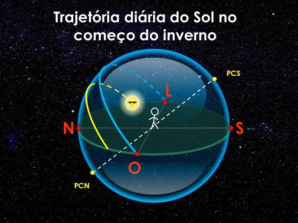 O N L S PCS PCN Trajetória diária do Sol no começo do inverno