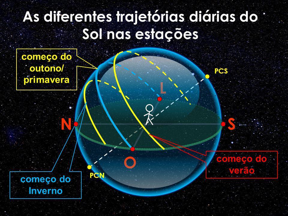 O N L S PCS As diferentes trajetórias diárias do Sol nas estações começo do verão começo do outono/ primavera começo do Inverno PCN