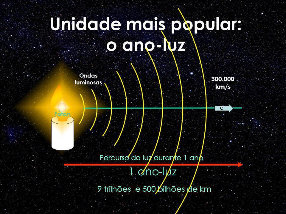 Unidade mais popular: o ano-luz Ondas luminosas c Percurso da luz durante 1 ano 1 ano-luz 9 trilhões e 500 bilhões de km 300.000 km/s Fóton